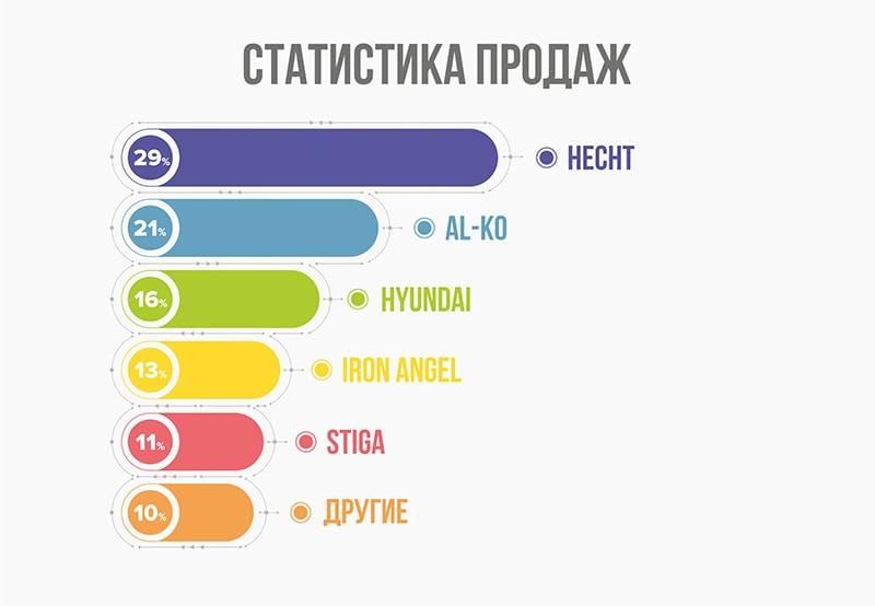 Статистика продаж электрических газонокосилок